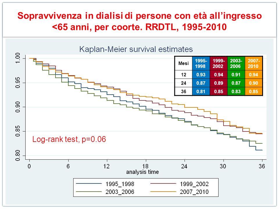 Sopravvivenza in dialisi di persone con età all'ingresso <65 anni, per coorte. RRDTL, 1995-2010