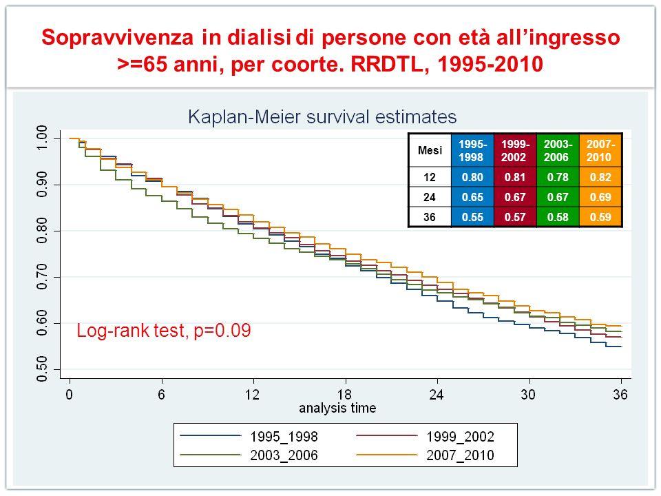 Sopravvivenza in dialisi di persone con età all'ingresso >=65 anni, per coorte. RRDTL, 1995-2010