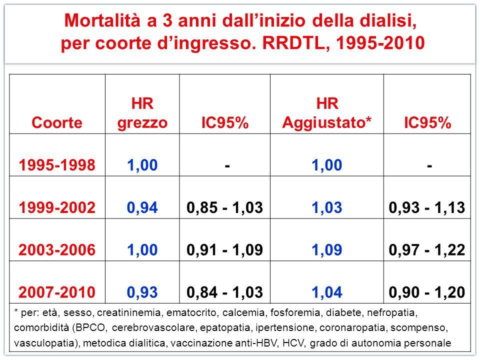 Mortalità a 3 anni dall'inizio della dialisi, per coorte d'ingresso