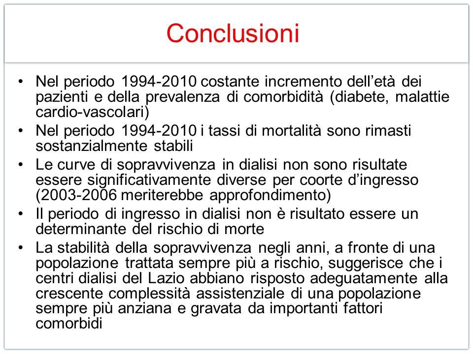 Conclusioni Nel periodo 1994-2010 costante incremento dell'età dei pazienti e della prevalenza di comorbidità (diabete, malattie cardio-vascolari)