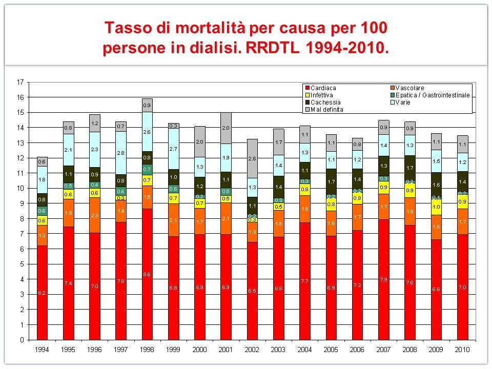 Tasso di mortalità per causa per 100 persone in dialisi