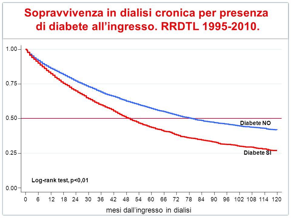 Sopravvivenza in dialisi cronica per presenza