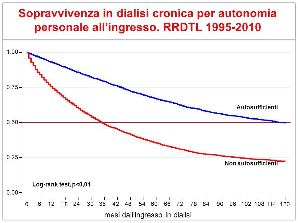Sopravvivenza in dialisi cronica per autonomia personale all'ingresso