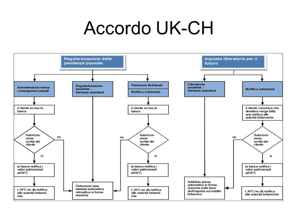 Accordo UK-CH