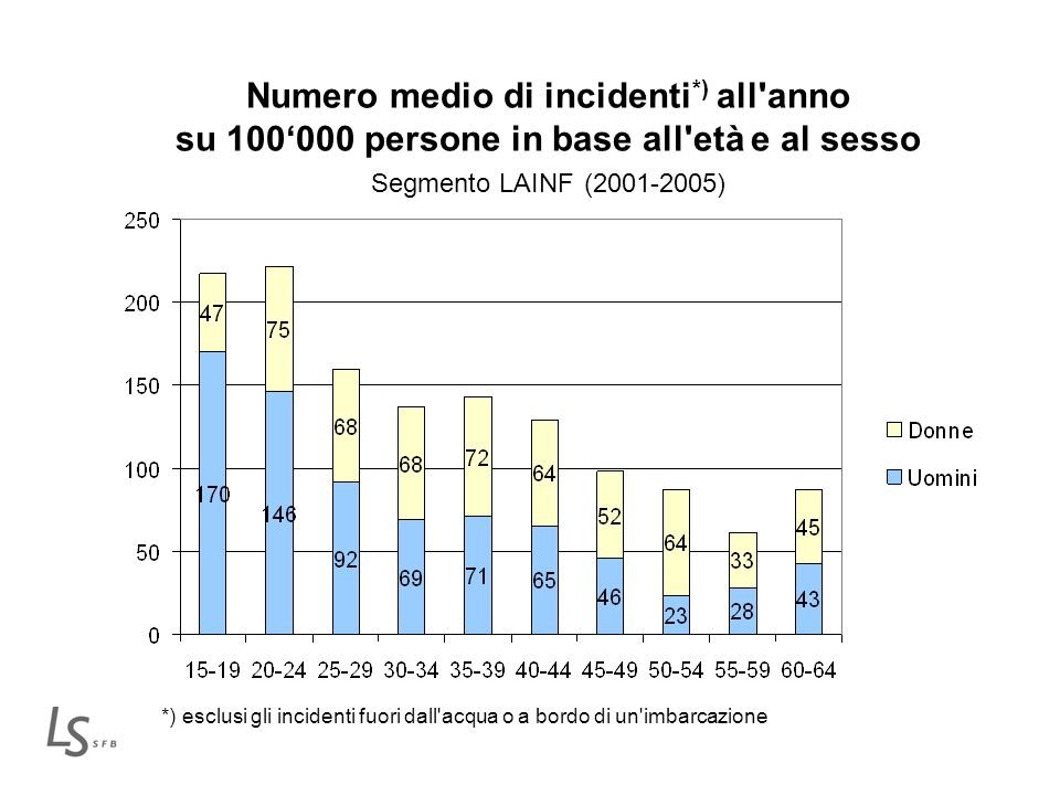 Numero medio di incidenti