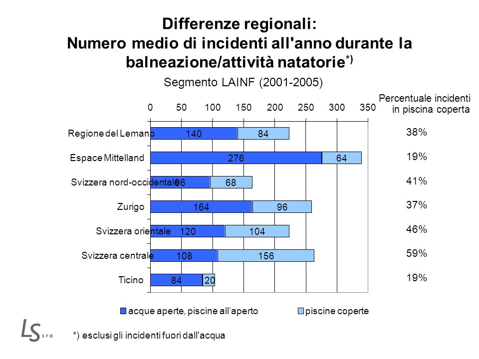 Differenze regionali: Numero medio di incidenti all anno durante la balneazione/attività natatorie*) Segmento LAINF (2001-2005)