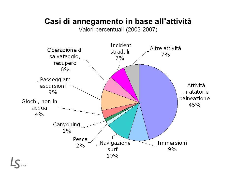 Casi di annegamento in base all attività Valori percentuali (2003-2007)