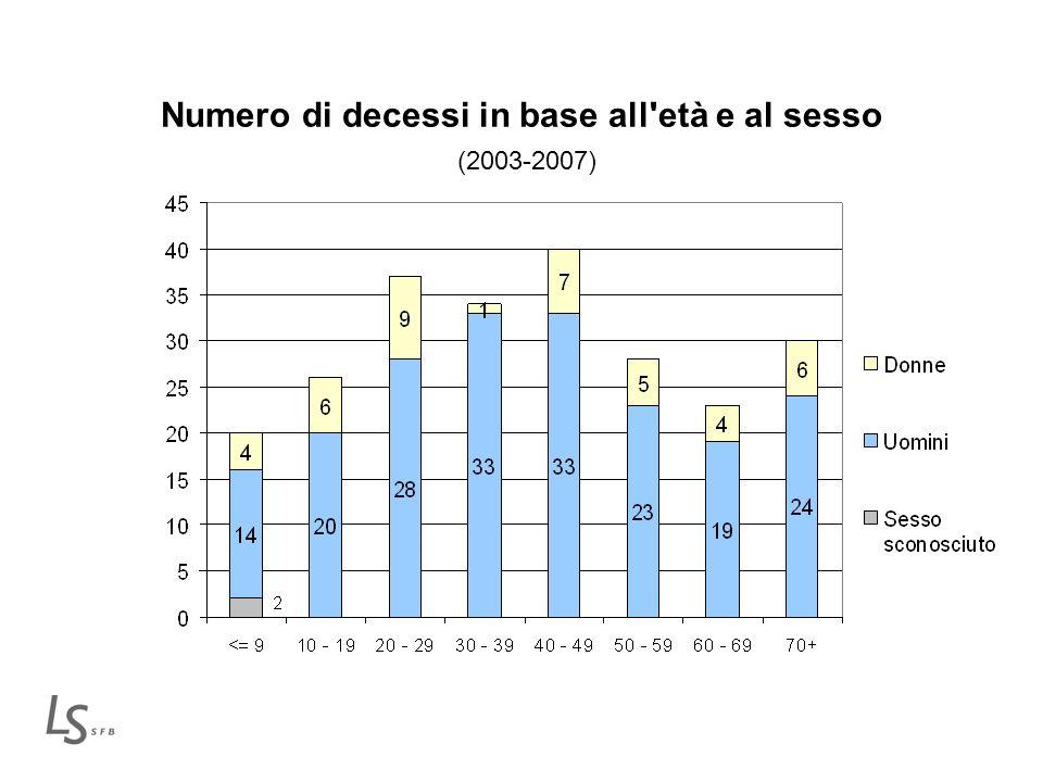 Numero di decessi in base all età e al sesso (2003-2007)