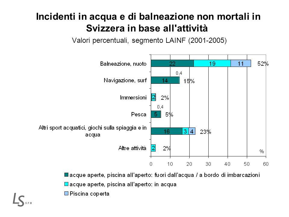 Incidenti in acqua e di balneazione non mortali in Svizzera in base all attività Valori percentuali, segmento LAINF (2001-2005)
