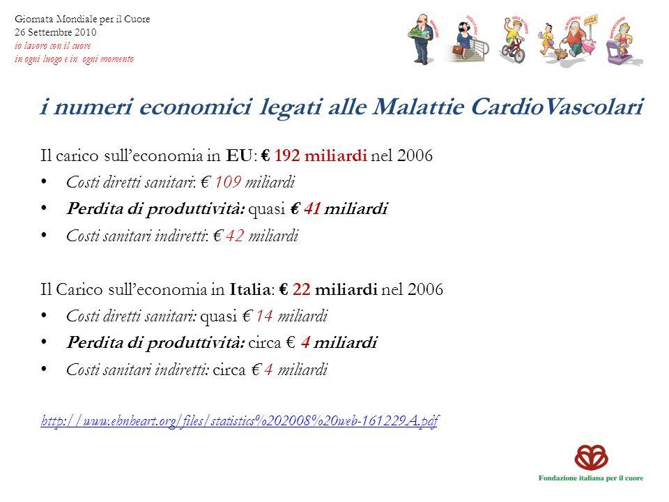 i numeri economici legati alle Malattie CardioVascolari