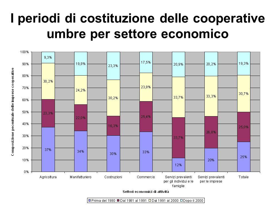 I periodi di costituzione delle cooperative umbre per settore economico