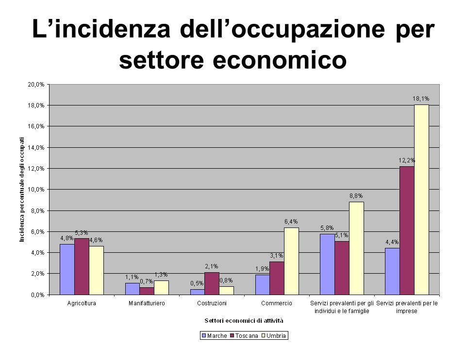 L'incidenza dell'occupazione per settore economico