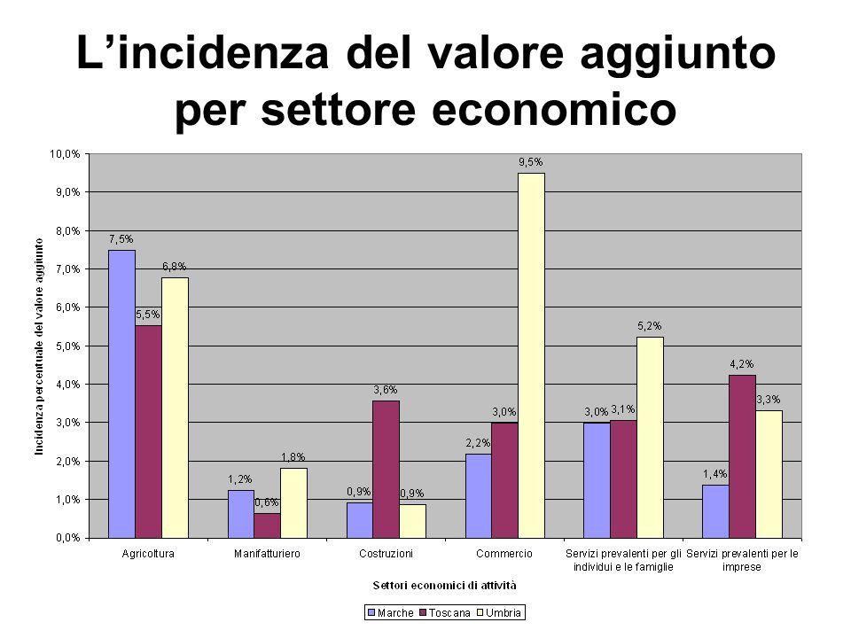 L'incidenza del valore aggiunto per settore economico