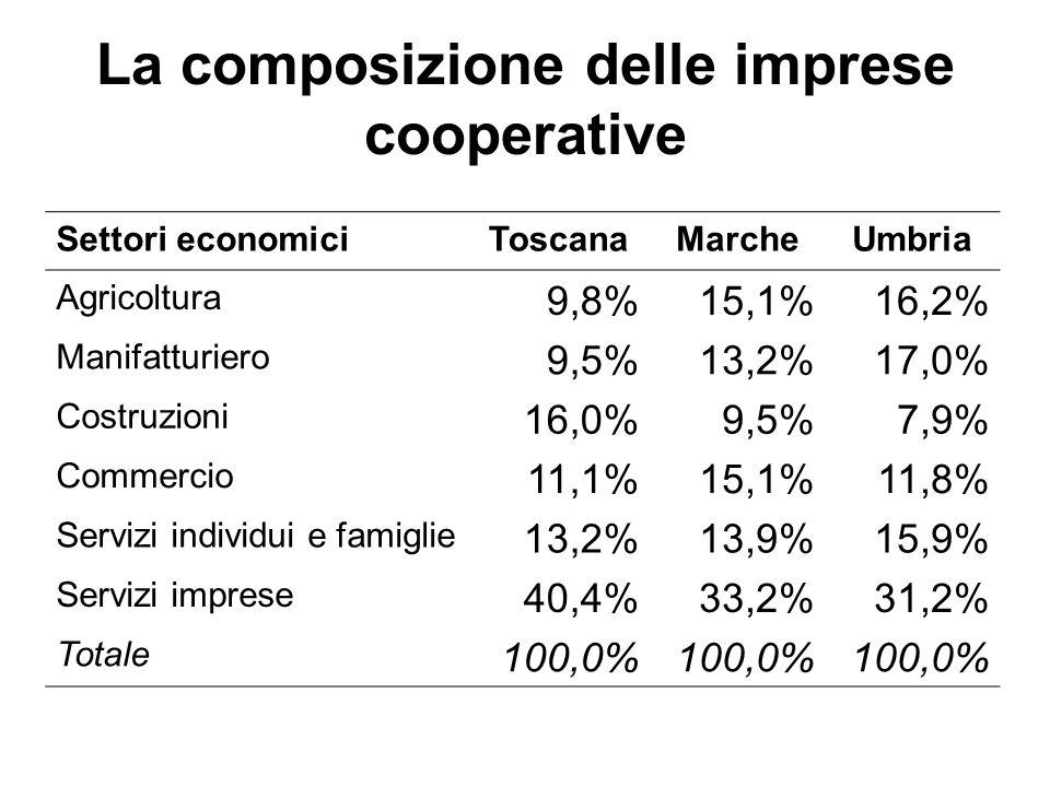 La composizione delle imprese cooperative