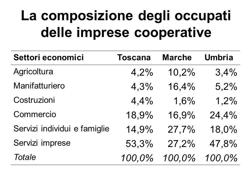 La composizione degli occupati delle imprese cooperative