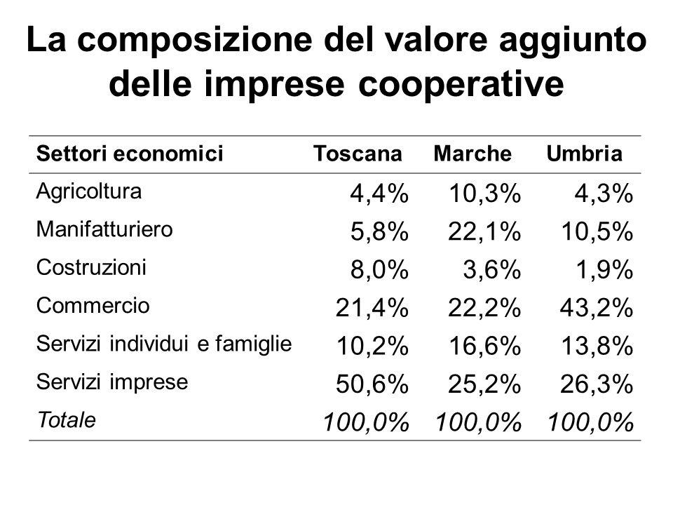 La composizione del valore aggiunto delle imprese cooperative