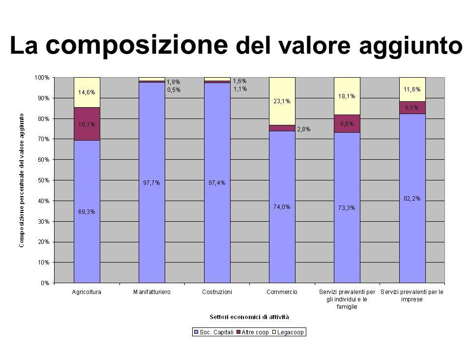 La composizione del valore aggiunto