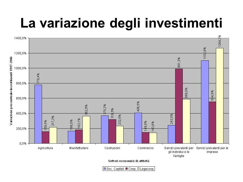 La variazione degli investimenti