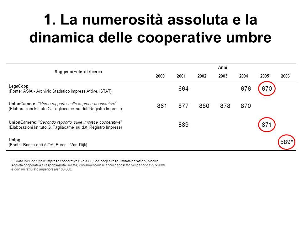 1. La numerosità assoluta e la dinamica delle cooperative umbre