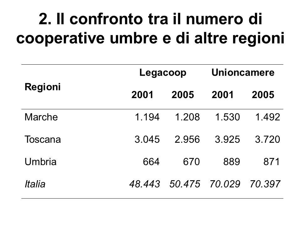 2. Il confronto tra il numero di cooperative umbre e di altre regioni