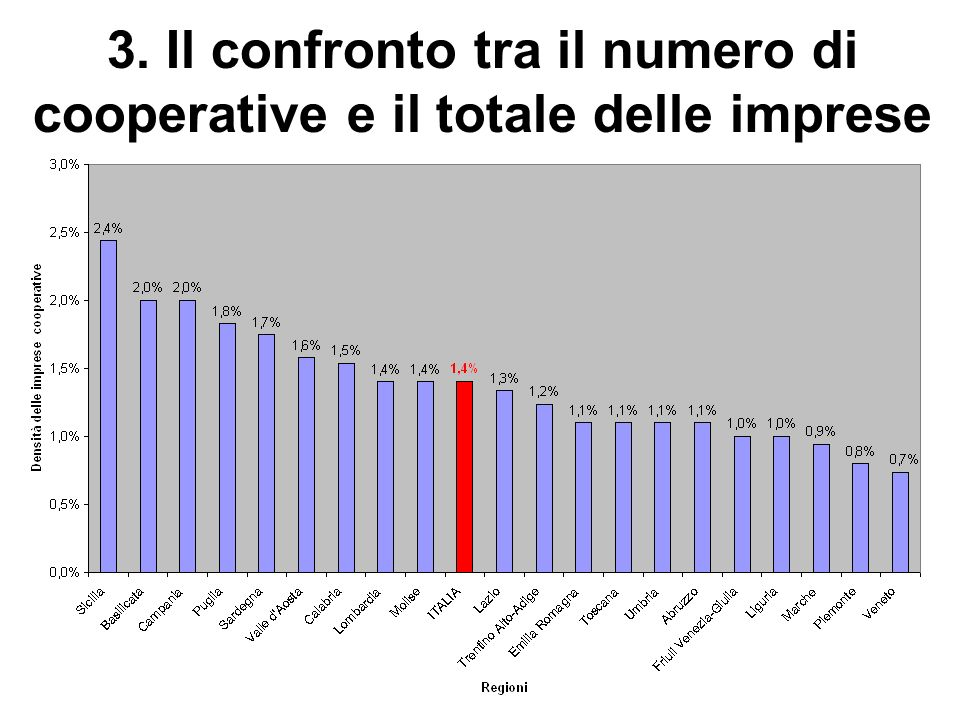 3. Il confronto tra il numero di cooperative e il totale delle imprese