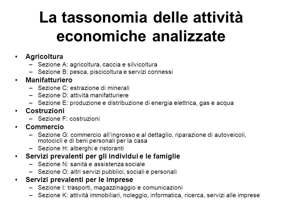 La tassonomia delle attività economiche analizzate