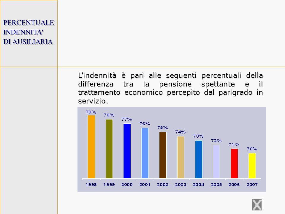 PERCENTUALE INDENNITA DI AUSILIARIA.