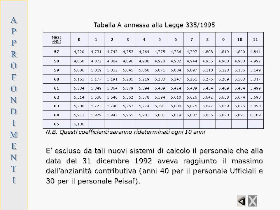 Tabella A annessa alla Legge 335/1995