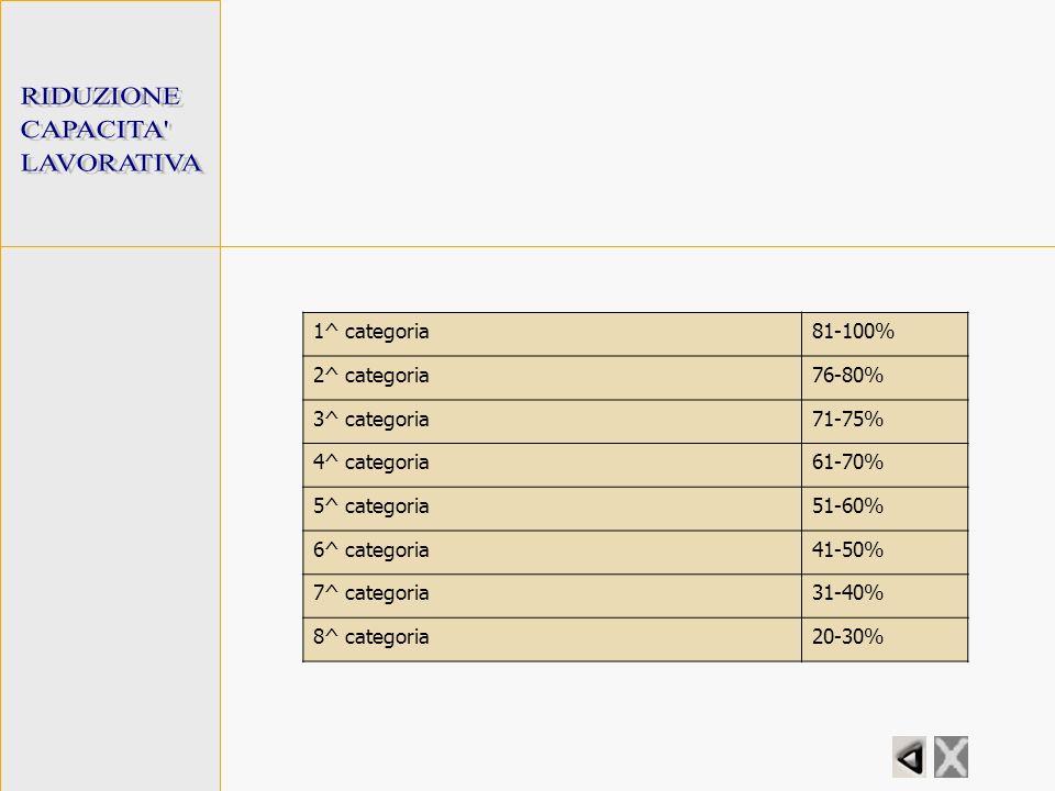 RIDUZIONE CAPACITA LAVORATIVA 1^ categoria 81-100% 2^ categoria