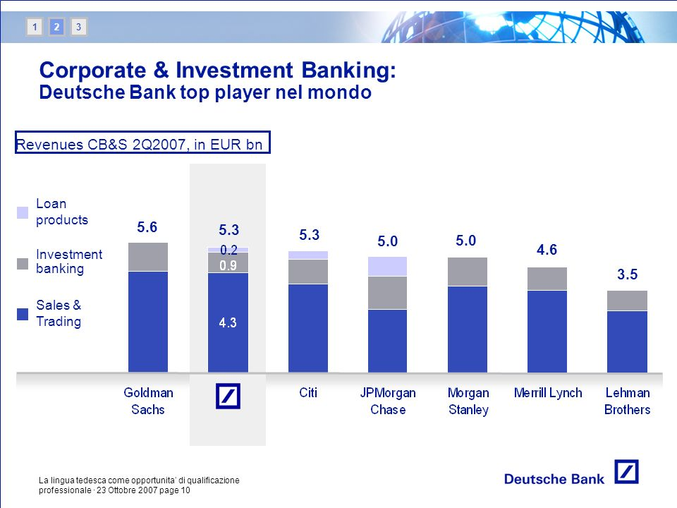 Corporate & Investment Banking: Deutsche Bank top player nel mondo