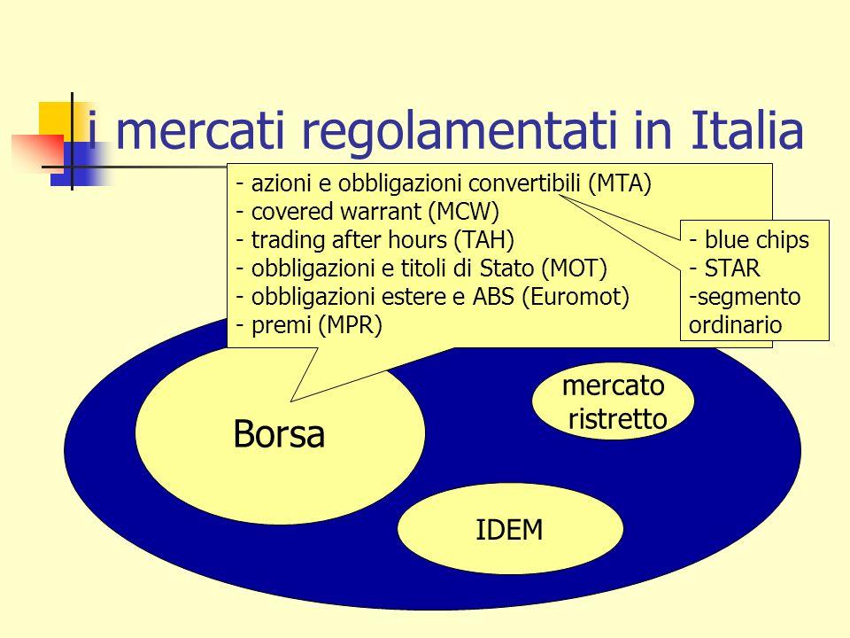 i mercati regolamentati in Italia