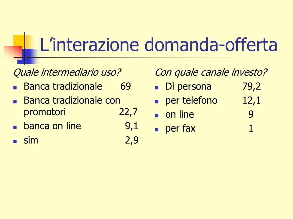 L'interazione domanda-offerta