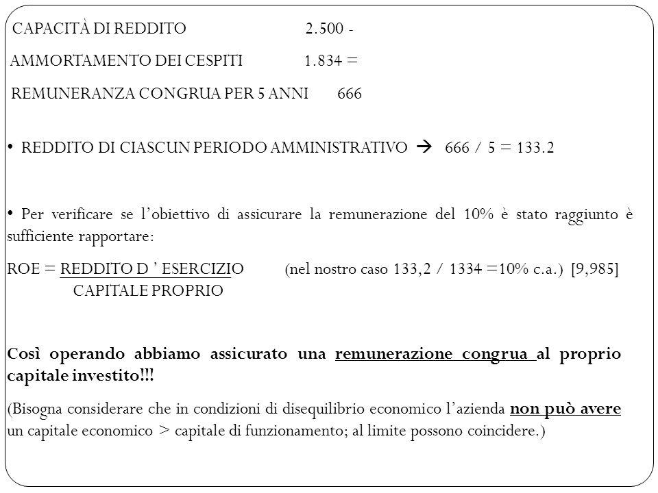 CAPACITÀ DI REDDITO 2.500 - AMMORTAMENTO DEI CESPITI 1.834 =