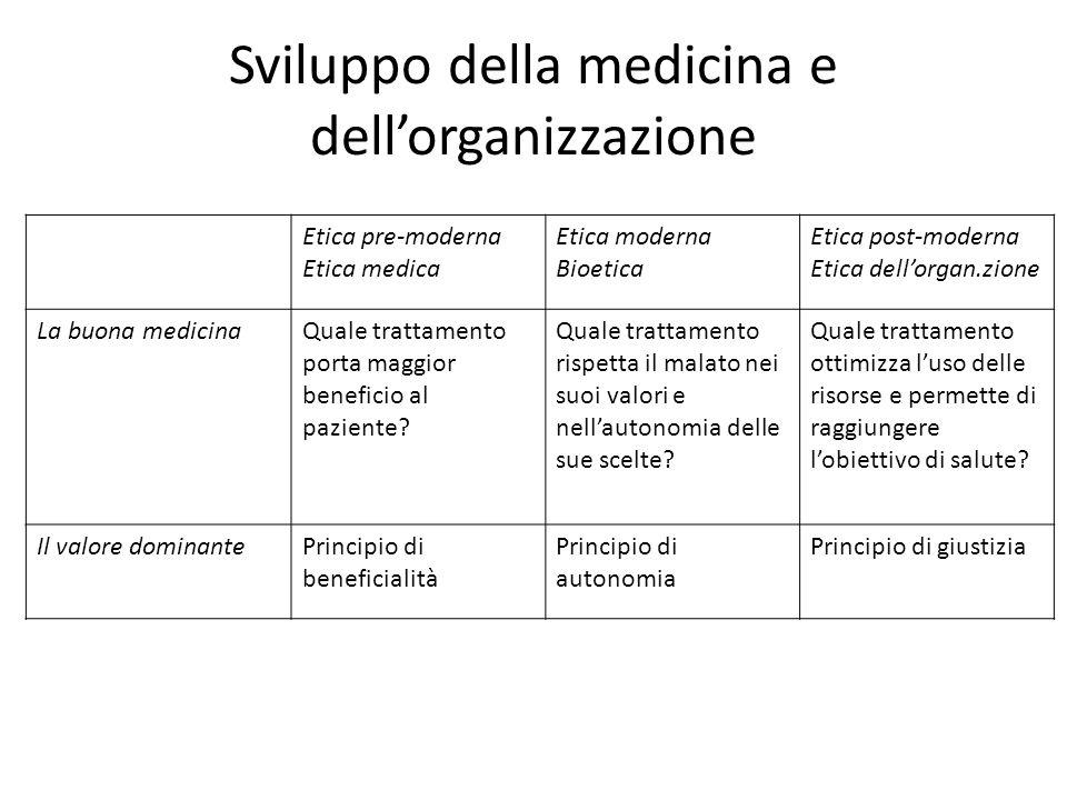 Sviluppo della medicina e dell'organizzazione