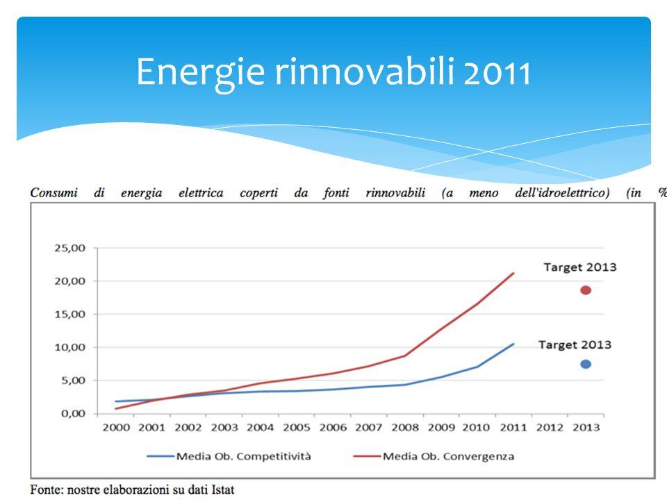 Energie rinnovabili 2011