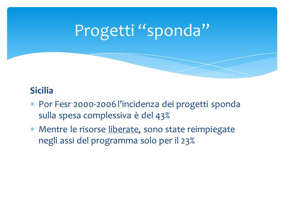 Progetti sponda Sicilia