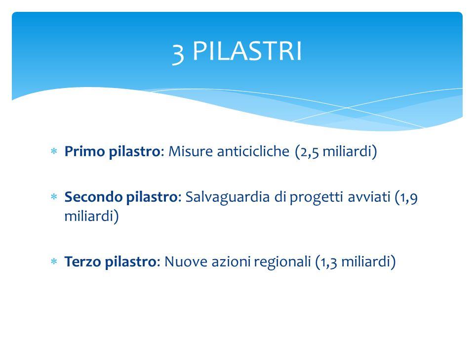 3 PILASTRI Primo pilastro: Misure anticicliche (2,5 miliardi)
