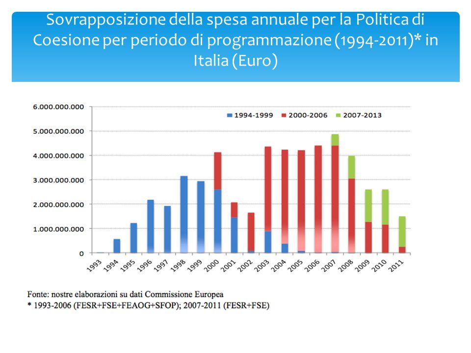 Sovrapposizione della spesa annuale per la Politica di Coesione per periodo di programmazione (1994-2011)* in Italia (Euro)