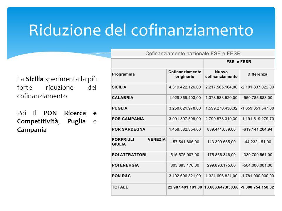 Riduzione del cofinanziamento