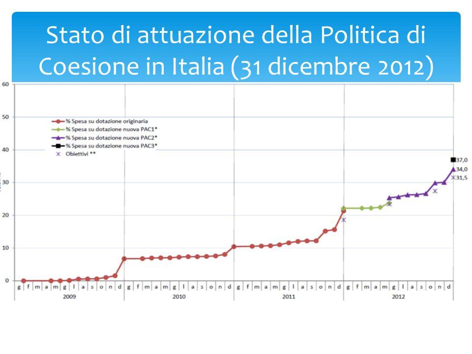 Stato di attuazione della Politica di Coesione in Italia (31 dicembre 2012)