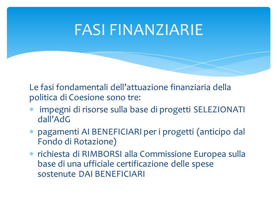 FASI FINANZIARIE Le fasi fondamentali dell'attuazione finanziaria della politica di Coesione sono tre: