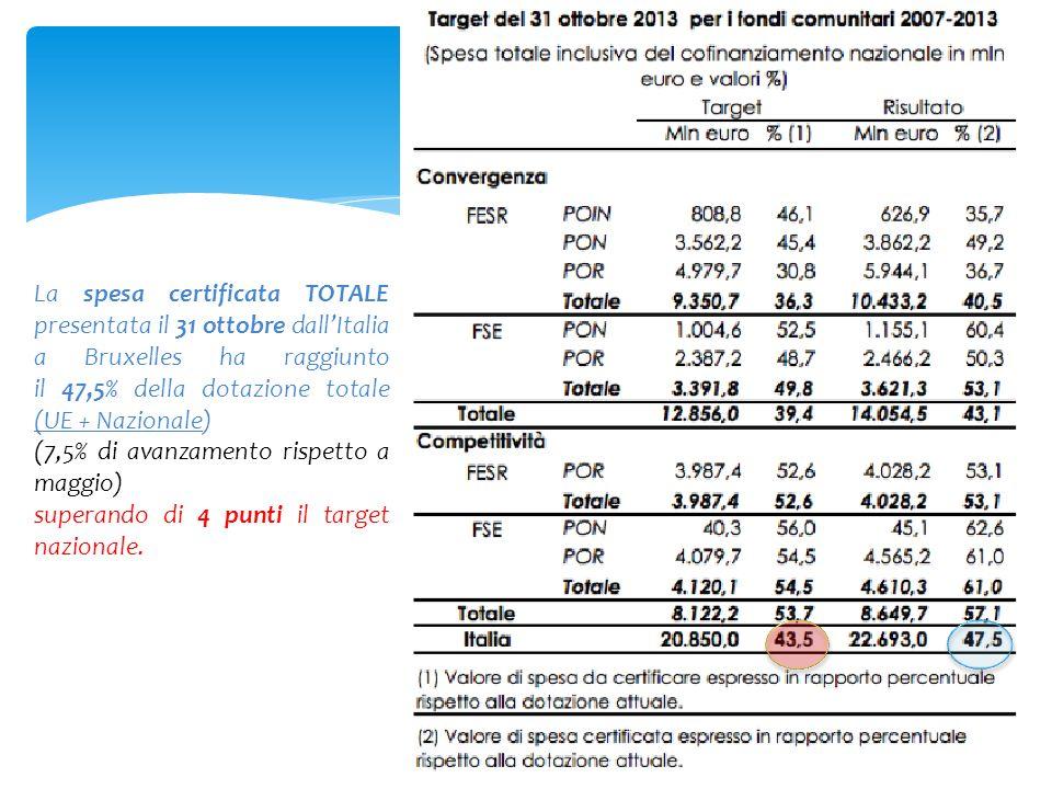 \ La spesa certificata TOTALE presentata il 31 ottobre dall'Italia a Bruxelles ha raggiunto il 47,5% della dotazione totale (UE + Nazionale)