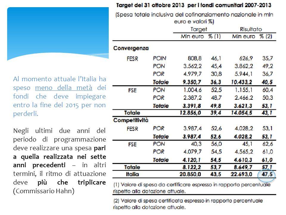 Al momento attuale l'Italia ha speso meno della metà dei fondi che deve impiegare entro la fine del 2015 per non perderli.