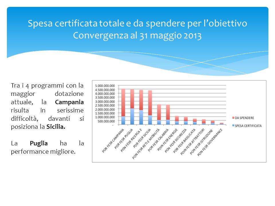 Spesa certificata totale e da spendere per l'obiettivo Convergenza al 31 maggio 2013