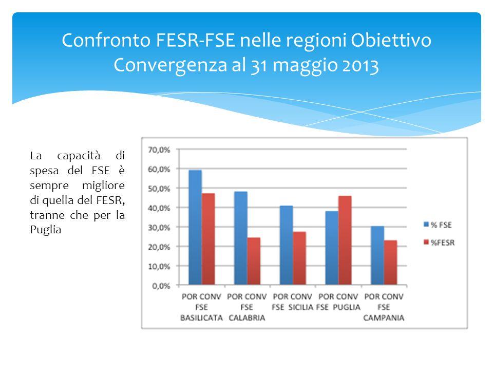 Confronto FESR-FSE nelle regioni Obiettivo Convergenza al 31 maggio 2013