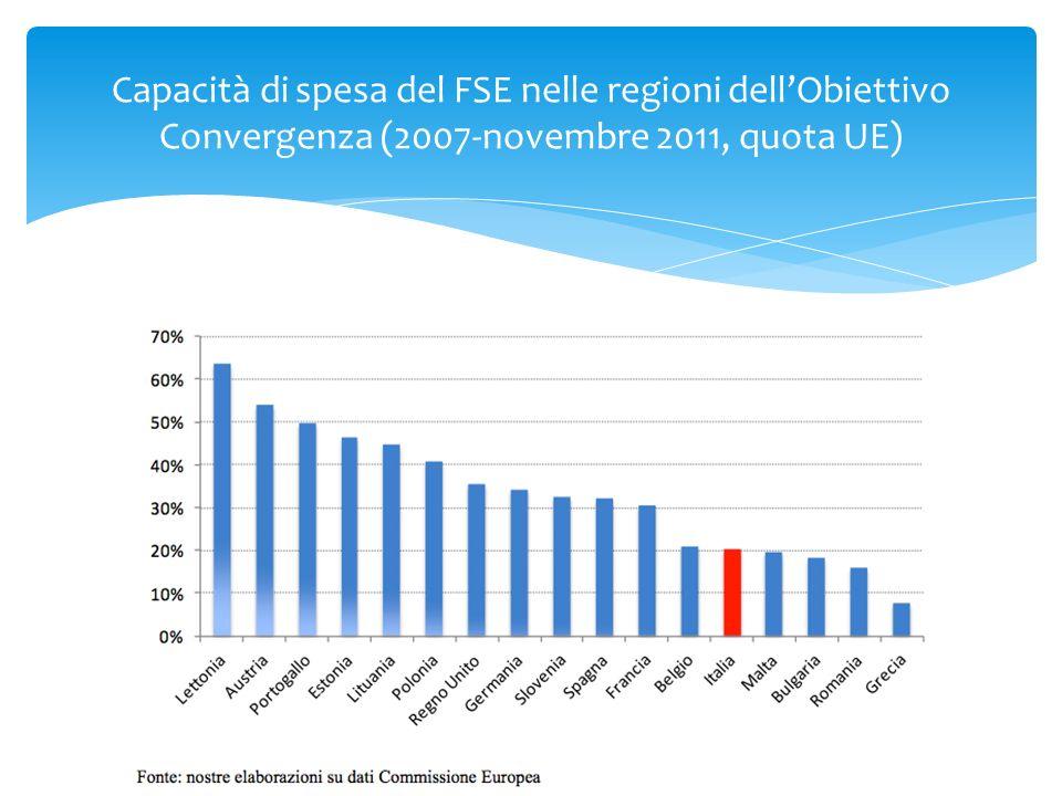 Capacità di spesa del FSE nelle regioni dell'Obiettivo Convergenza (2007-novembre 2011, quota UE)