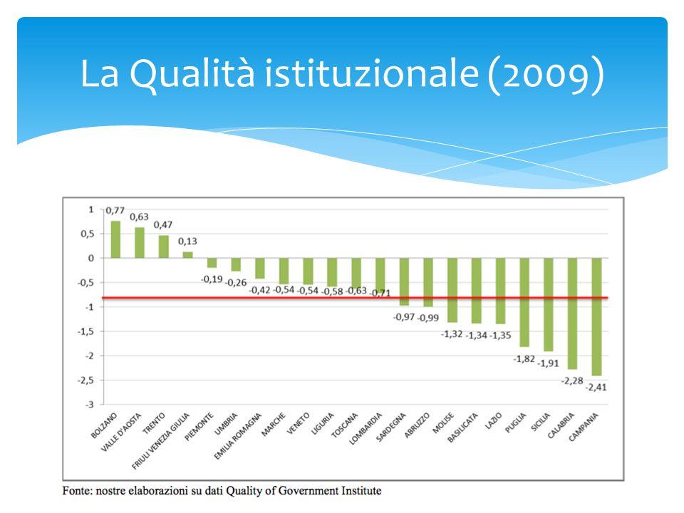 La Qualità istituzionale (2009)