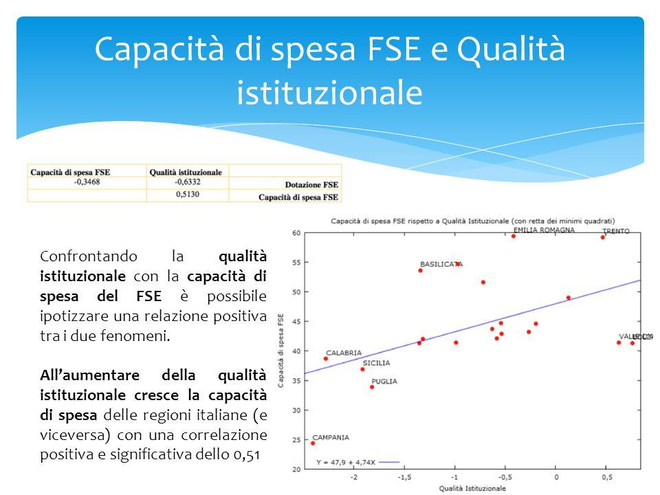 Capacità di spesa FSE e Qualità istituzionale