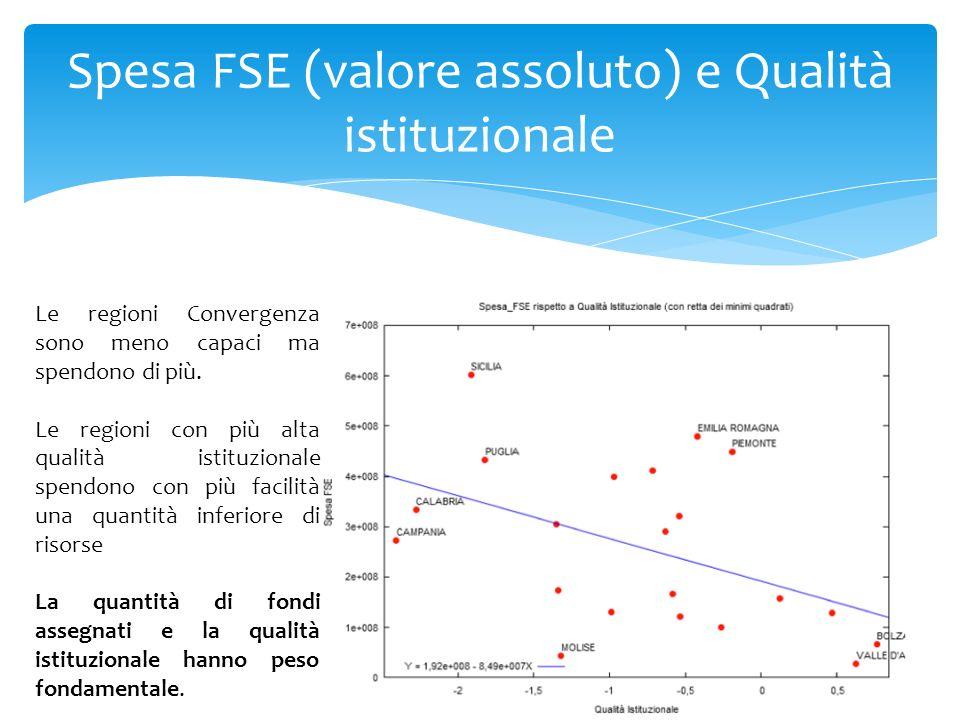 Spesa FSE (valore assoluto) e Qualità istituzionale