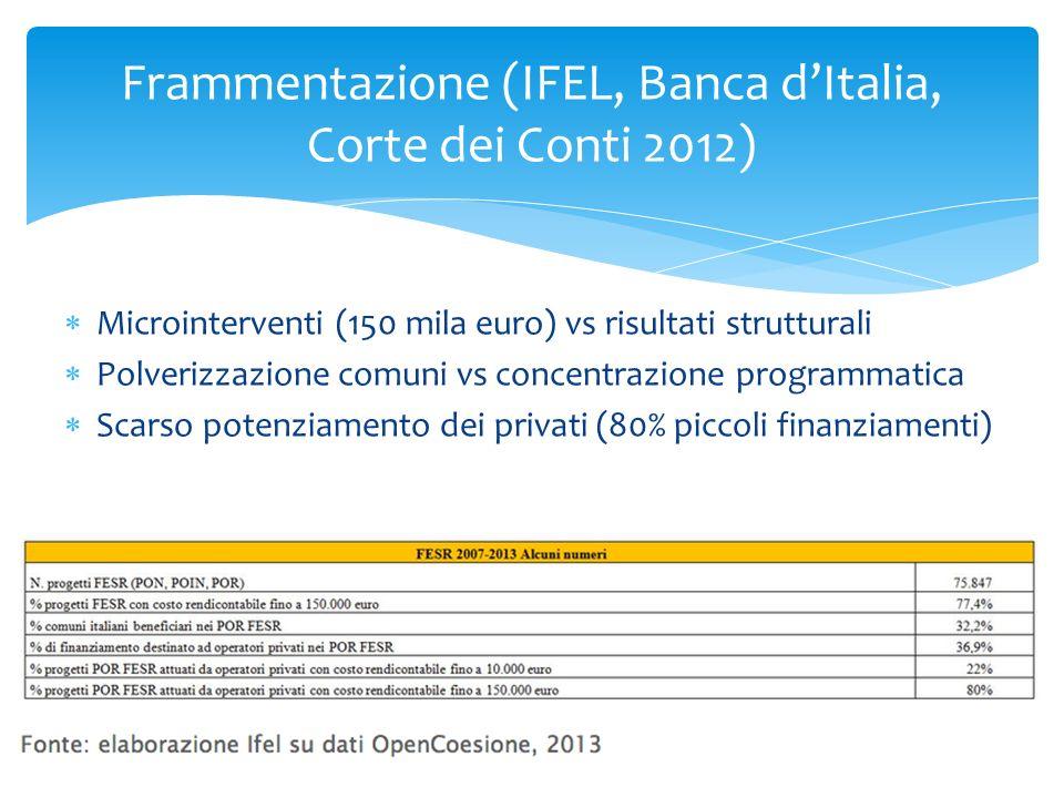 Frammentazione (IFEL, Banca d'Italia, Corte dei Conti 2012)